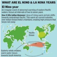 Australian Meteorology states La Nina likely to favor South West Monsoon this year.